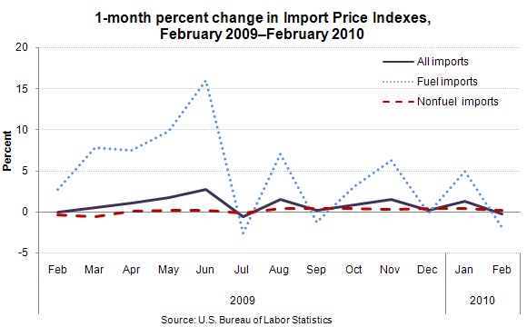 1-month percent change in Import Price Indexes, February 2009–February 2010
