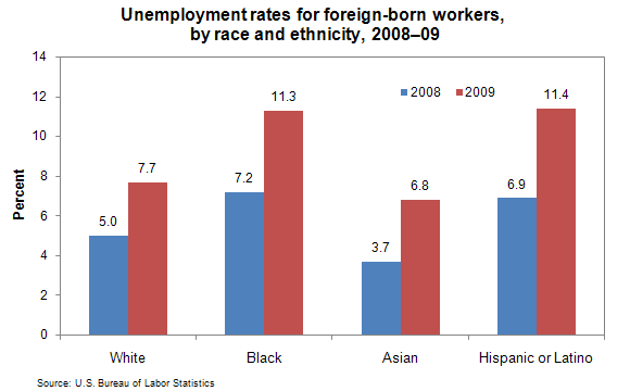 Unemployment rates for foreign-born workers, by race and ethnicity, 2008–09
