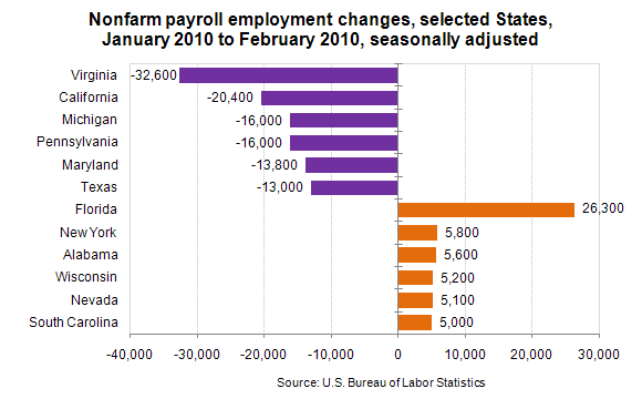 Nonfarm payroll employment changes, selected States, January 2010 to February 2010, seasonally adjusted