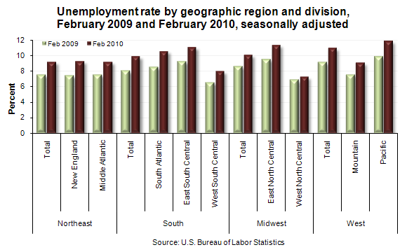 Unemployment rate by geographic region and division, February 2009 and February 2010, seasonally adjusted