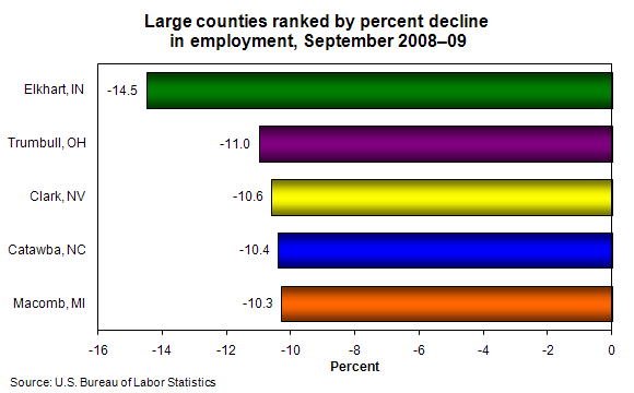 Large counties ranked by percent decline in employment, September 2008–09
