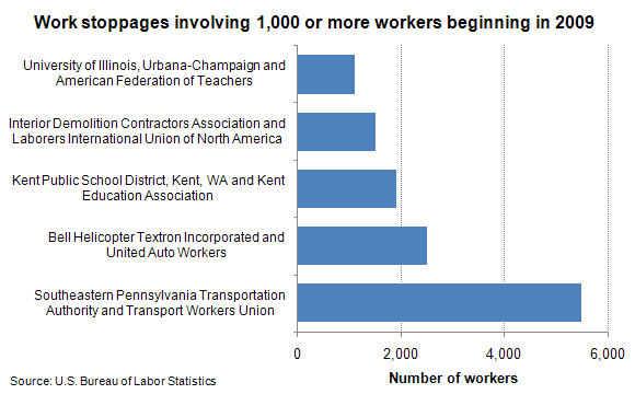 Work stoppages involving 1,000 or more workers beginning in 2009