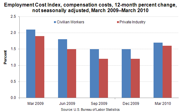 Employment Cost Index, compensation costs, 12-month percent change, not seasonally adjusted, March 2009–March 2010