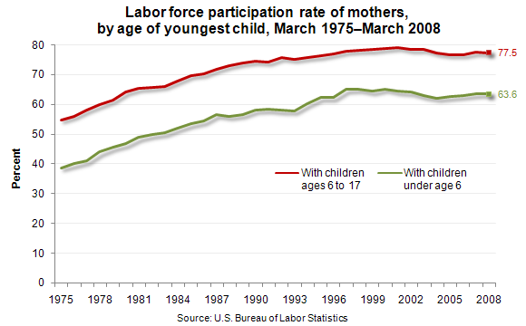Labor force participation rate of mothers, by age of youngest child, March 1975–March 2008