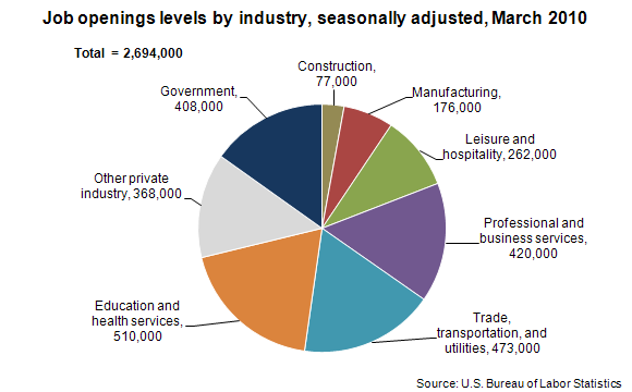 Job openings levels by industry, seasonally adjusted, March 2010
