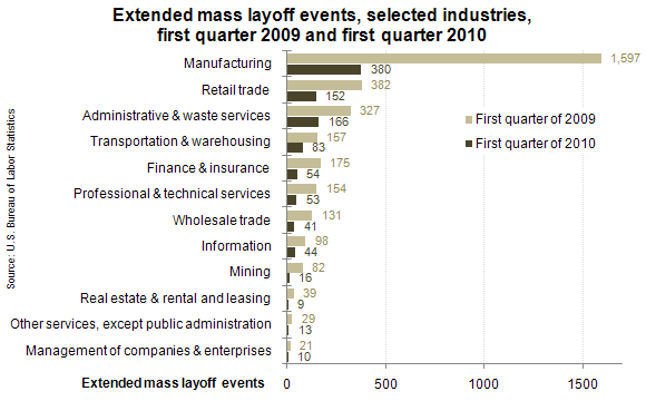 Extended mass layoff events, selected industries, first quarter 2009 and first quarter 2010