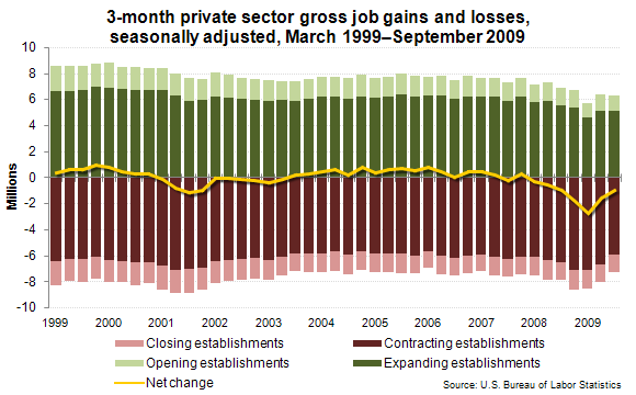 3-month private sector gross job gains and losses, seasonally adjusted, March 1999–September 2009