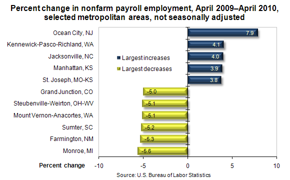 Percent change in nonfarm payroll employment, April 2009–April 2010, selected metropolitan areas, not seasonally adjusted