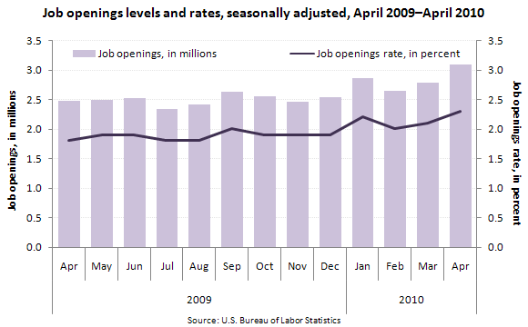 Job Openings Levels and Rates, April 2009–April 2010