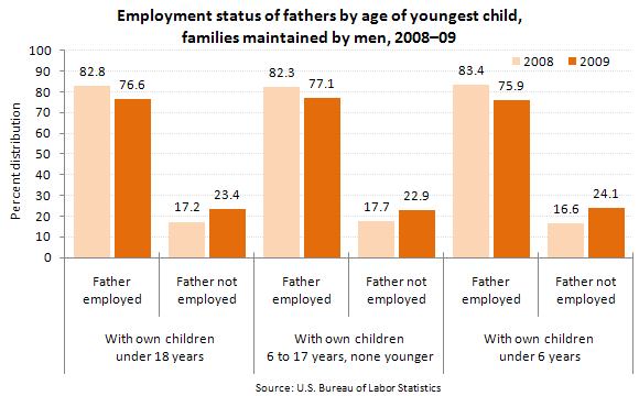 Employment status of fathers by age of youngest child, families maintained by men, 2008–09