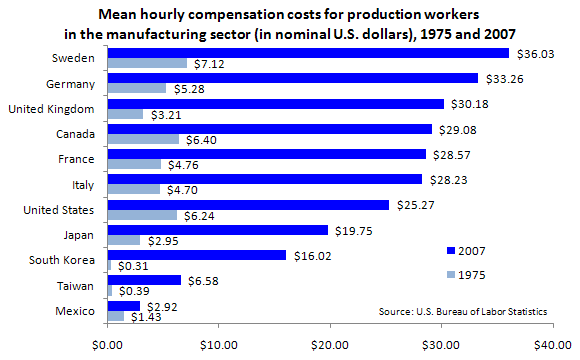 Mean hourly compensation costs for production workers in the manufacturing sector (in nominal U.S. dollars), 1975 and 2007