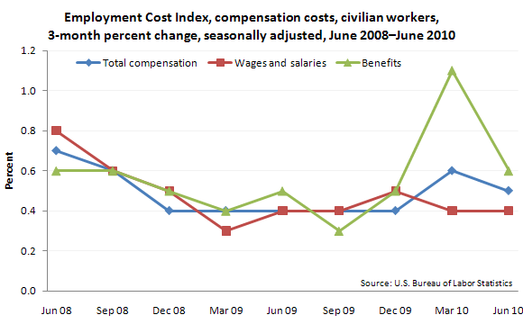 Employment Cost Index, compensation costs, civilian workers, 3-month percent change, seasonally adjusted, June 2008–June 2010