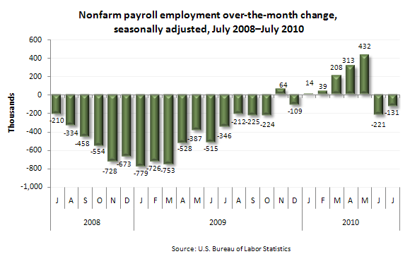 Nonfarm payroll employment over-the-month change, seasonally adjusted, July 2008—July 2010