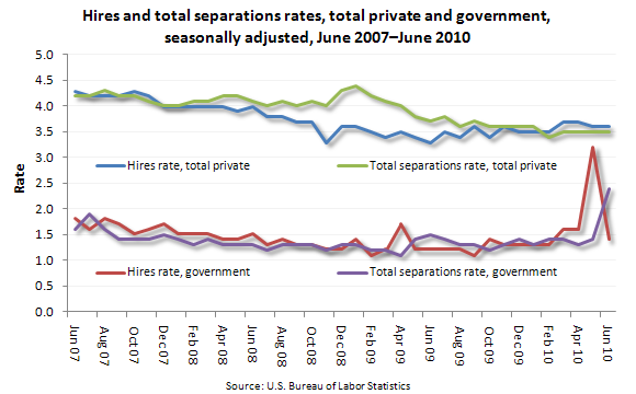 Hires and total separations rates, total private and government, seasonally adjusted,  June 2007–June 2010