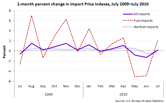 1-month percent change in Import Price Indexes, July 2009—July 2010