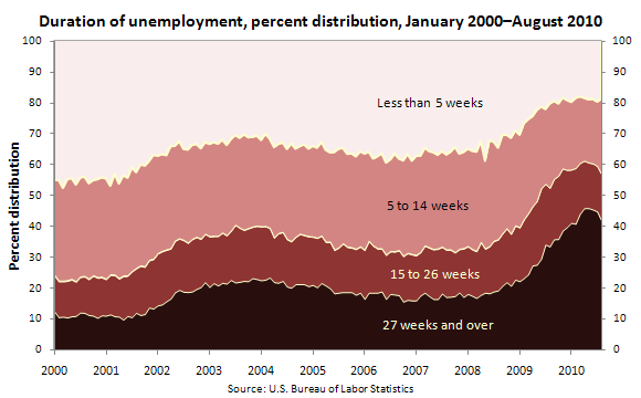 Duration of unemployment, percent distribution, January 2000–August 2010