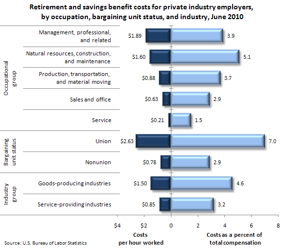 Retirement and savings benefit costs for private industry employers, by occupation, bargaining unit status, and industry, June 2010
