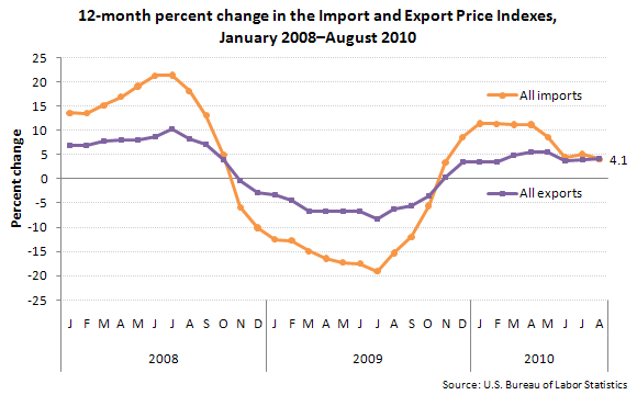 12-month percent change in the Import and Export Price Indexes, January 2008–August 2010