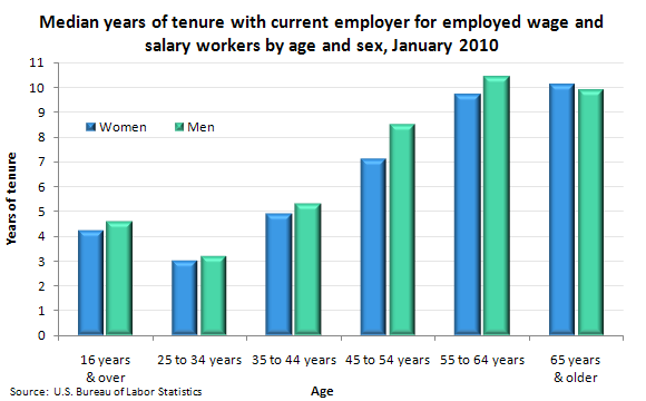 Charts Employee Tenure In Manufacturing Other Industry
