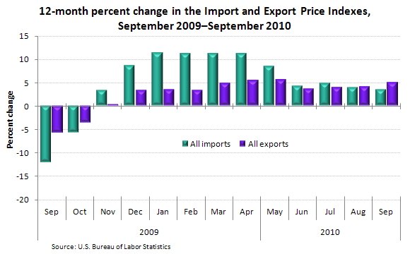 12-month percent change in the Import and Export Price Indexes, September 2009–September 2010