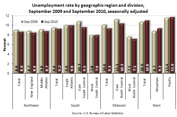 Unemployment rate by geographic region and division, September 2009 and September 2010, seasonally adjusted