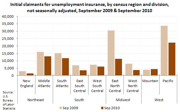 Initial claimants for unemployment insurance, by census region and division, not seasonally adjusted, September 2009 & September 2010