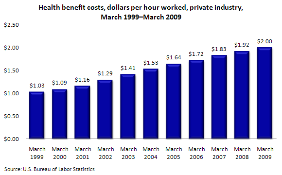 Health benefit costs, dollars per hour worked, private industry, March 1999–March 2009