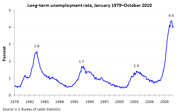 Long-term unemployment rate, January 1979–October 2010