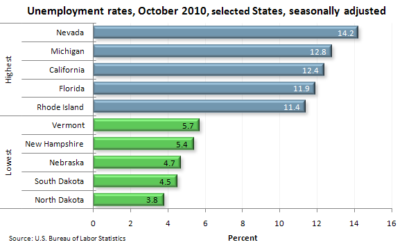 Unemployment rates, October 2010, selected States, seasonally adjusted
