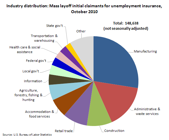 Industry distribution: Mass layoff initial claimants for unemployment insurance, October 2010