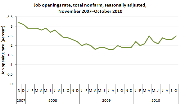 Job openings rate, total nonfarm, seasonally adjusted, November 2007-October 2010