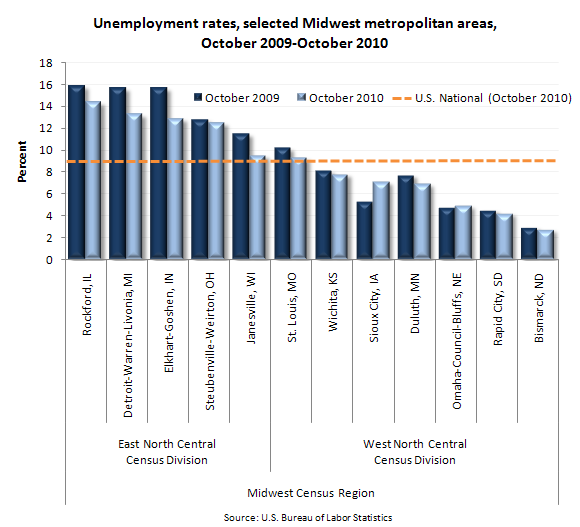 Unemployment rates, selected midwest metropolitan areas, October 2009-October 2010