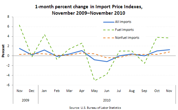 1-month percent change in Import Price Indexes, November 2009–November 2010