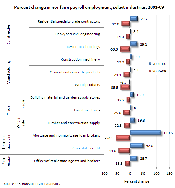 Percent change in nonfarm payroll employment, select industries, 2001-09
