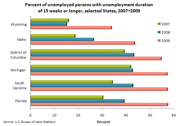 Percent of unemployed persons with unemployment duration of 15 weeks or longer, selected States, 2007–2009