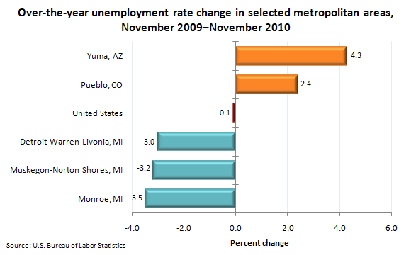 Over-the-year unemployment rate change in selected metropolitan areas, November 2009–November 2010