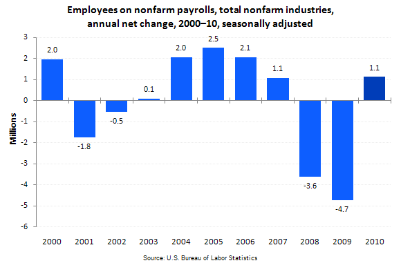 Employees on nonfarm payrolls, total nonfarm industries, annual net change, 2000–10, seasonally adjusted