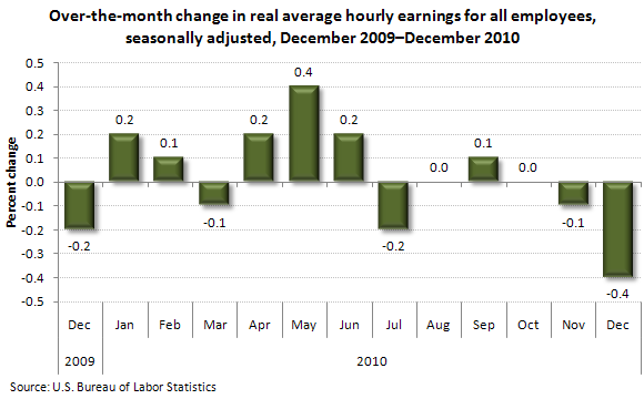 Over-the-month change in real average hourly earnings for all employees, seasonally adjusted, December 2009–December 2010