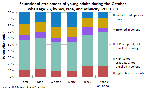 Educational attainment of young adults during the October when age 23, by sex, race, and ethnicity, 2003–08