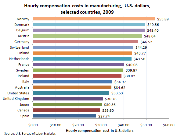 Hourly compensation costs in manufacturing, U.S. dollars, selected countries, 2009