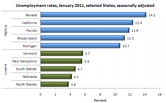 Unemployment rates, January 2011, selected States, seasonally adjusted