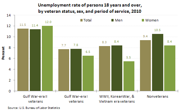 unemployment in vietnam