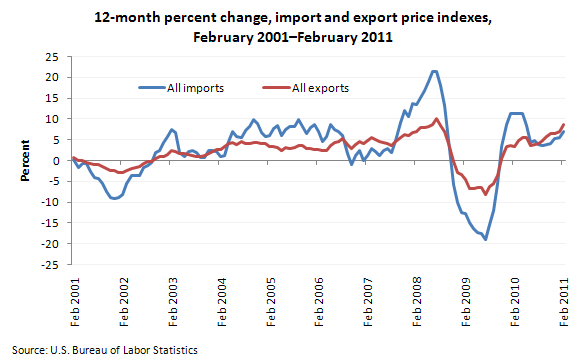 12-month percent change, import and export price indexes, February 2001-February 2011
