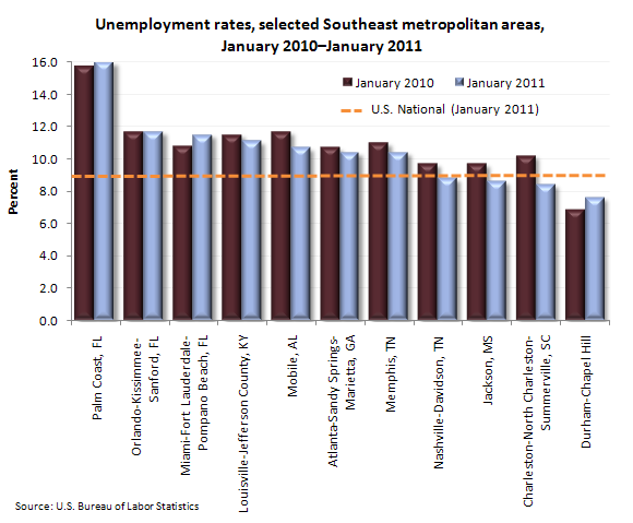 Unemployment rates, selected Southeast metropolitan areas, January 2010–January 2011