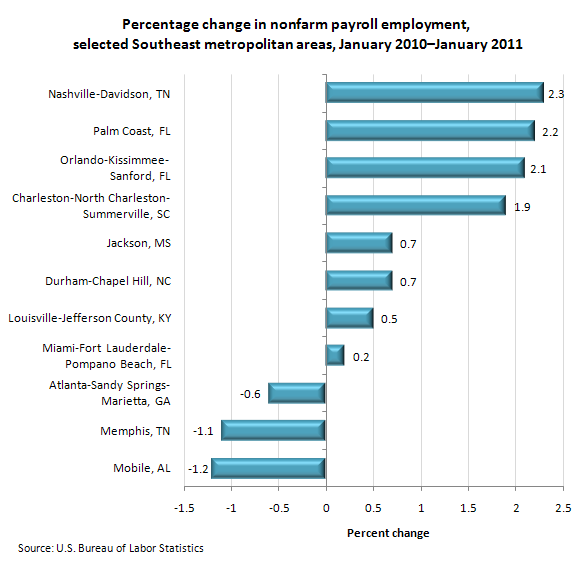 Percentage change in nonfarm payroll employment, selected Southeast metropolitan areas, January 2010–January 2011