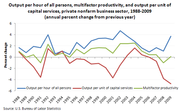 Output per hour of all persons, multifactor productivity, and output per unit of capital services, private nonfarm business sector, 1988-2009 (annual percent change from previous year)