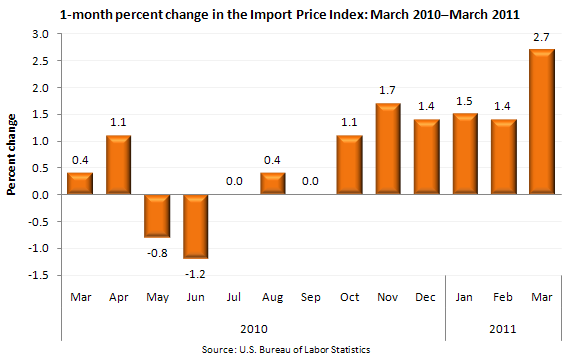 1-month percent change in the Import Price Index: March 2010–March 2011