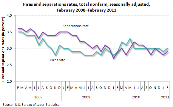 Hires and separations rates, total nonfarm, seasonally adjusted, February 2008–February 2011
