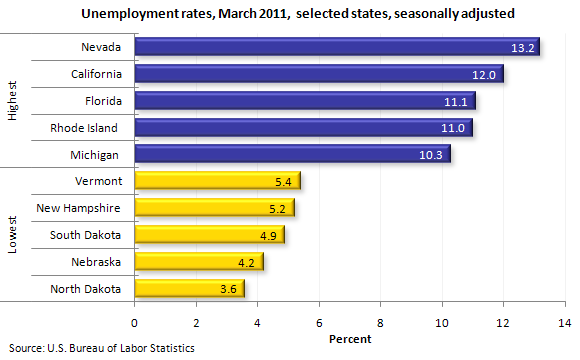 Unemployment rates, March 2011, selected states, seasonally adjusted