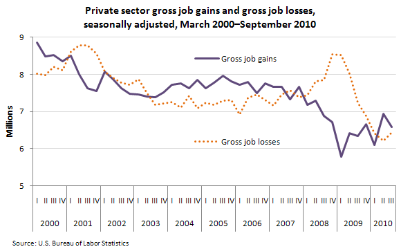 Private sector gross job gains and gross job losses, seasonally adjusted, March 2000–September 2010
